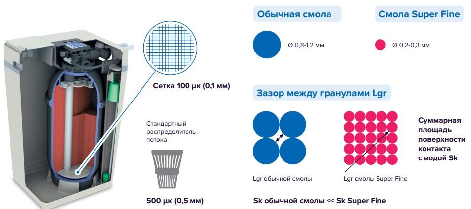 Мелкодисперсный сорбент АКВАФОР