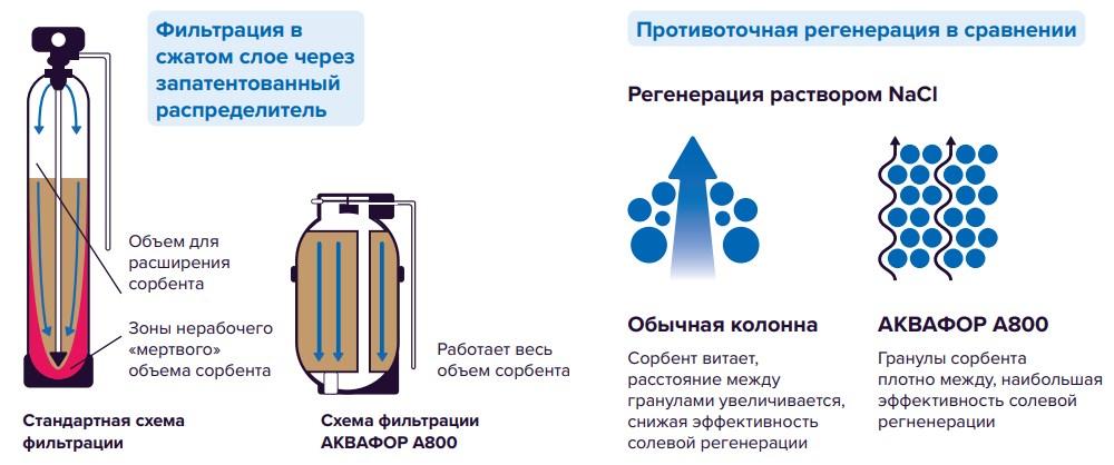 Запатентованная технология фильтрации и регенерации FRDFAJH