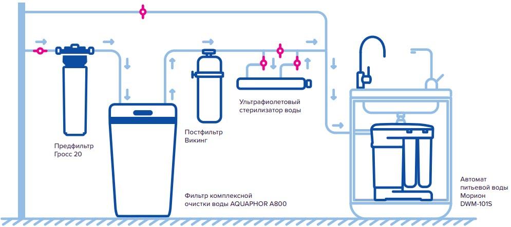 Стандартная схема подключения AQUAPHOR А800